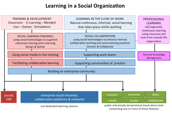 learning-in-a-social-organization-12_4_12